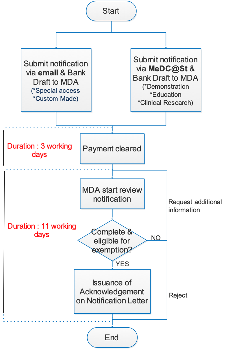 Administrative Charge and Review of the notification flowchart